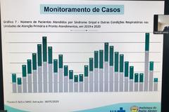Audiência Pública online para apresentação do Relatório de Gestão da Saúde do 1º Quadrimestre de 2020, por parte da Secretaria Municipal de Saúde.
