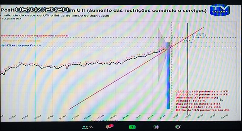 Comparecimento do prefeito de Porto Alegre, Nelson Marchezan Jr. Na foto: gráficos apresentados pelo prefeito