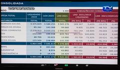 Audiência Pública para apresentação da LDO 2021 pelas secretarias da Fazenda e do Planejamento do Município